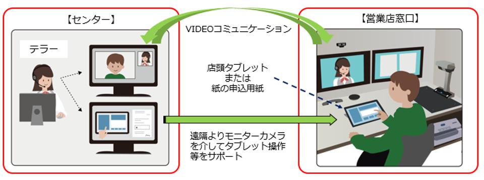 鹿児島銀行様 NCR Interactive Teller Essentials試験運用