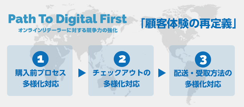 Path to digital first